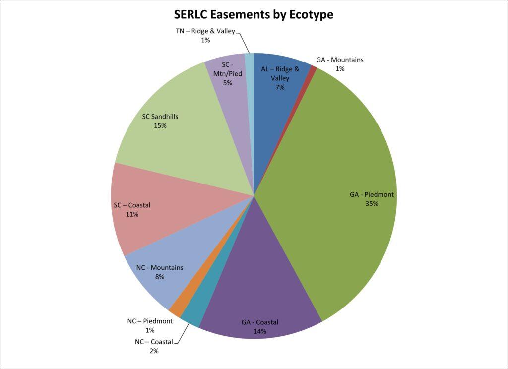 SERLC Easements by Ecotype