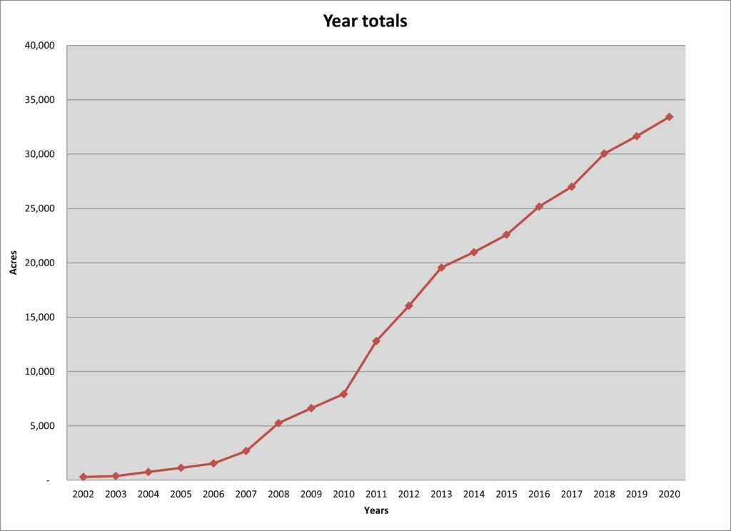 Year Totals